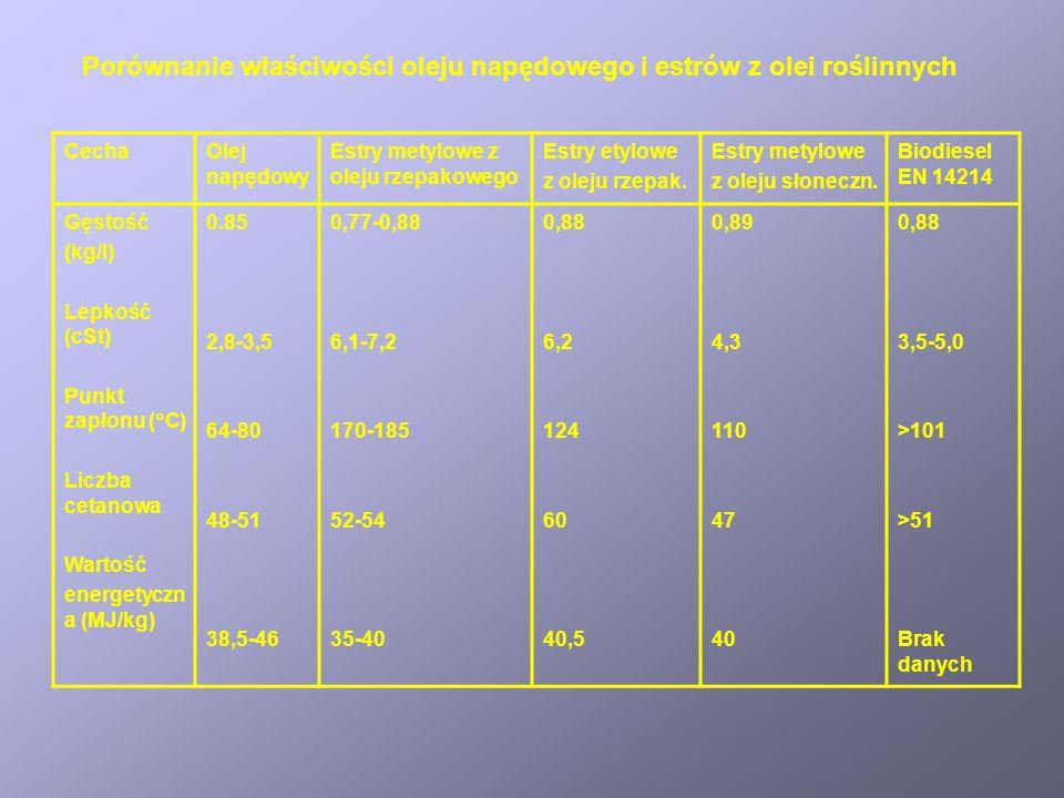 Porównanie właściwości oleju napędowego i estrów z olei roślinnych