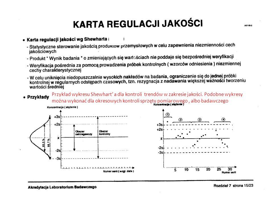 Przykład wykresu Shewhart' a dla kontroli trendów w zakresie jakości