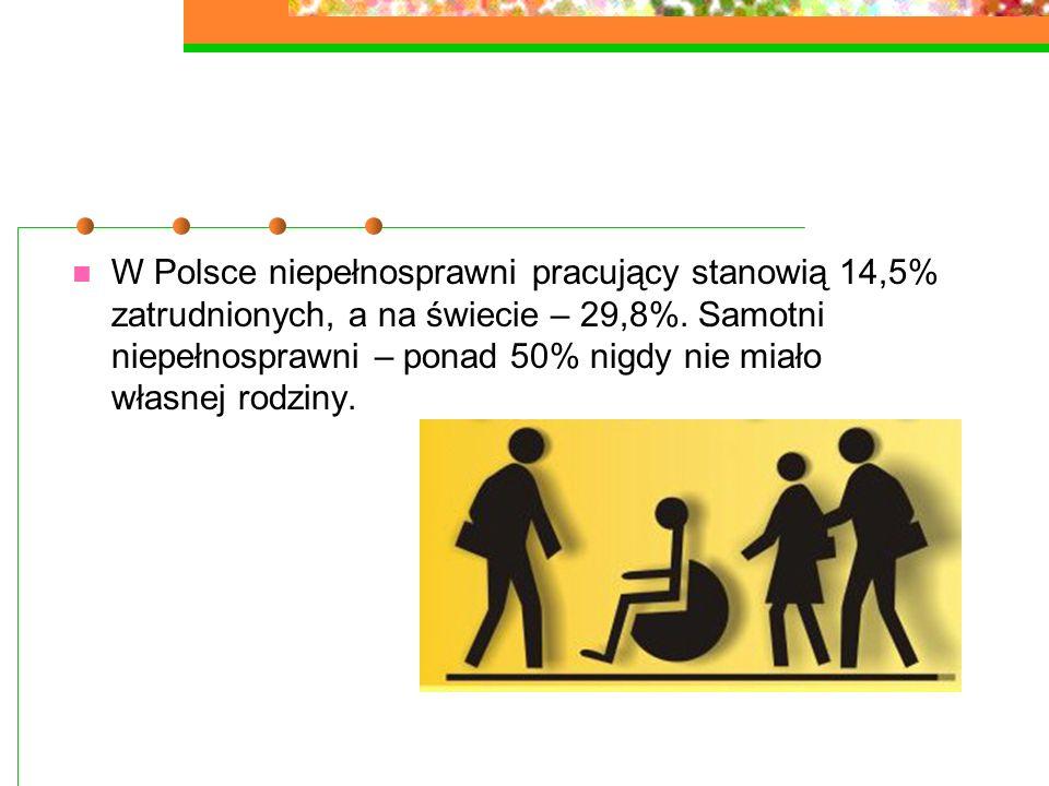 W Polsce niepełnosprawni pracujący stanowią 14,5% zatrudnionych, a na świecie – 29,8%.