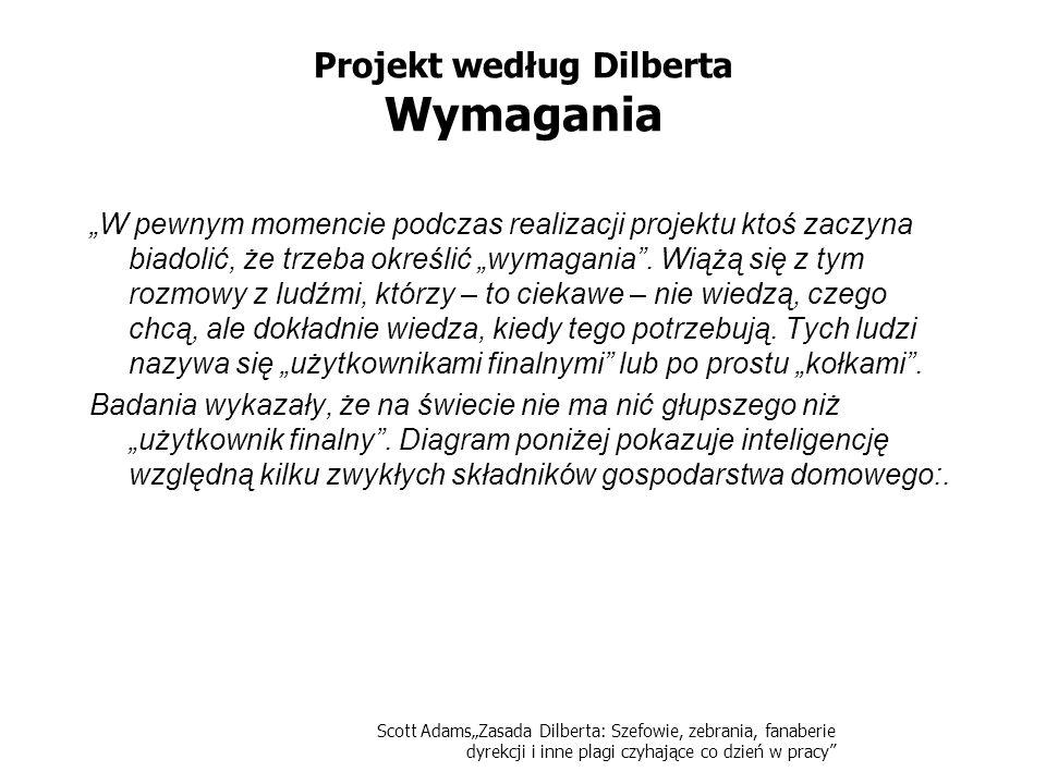 Projekt według Dilberta Wymagania