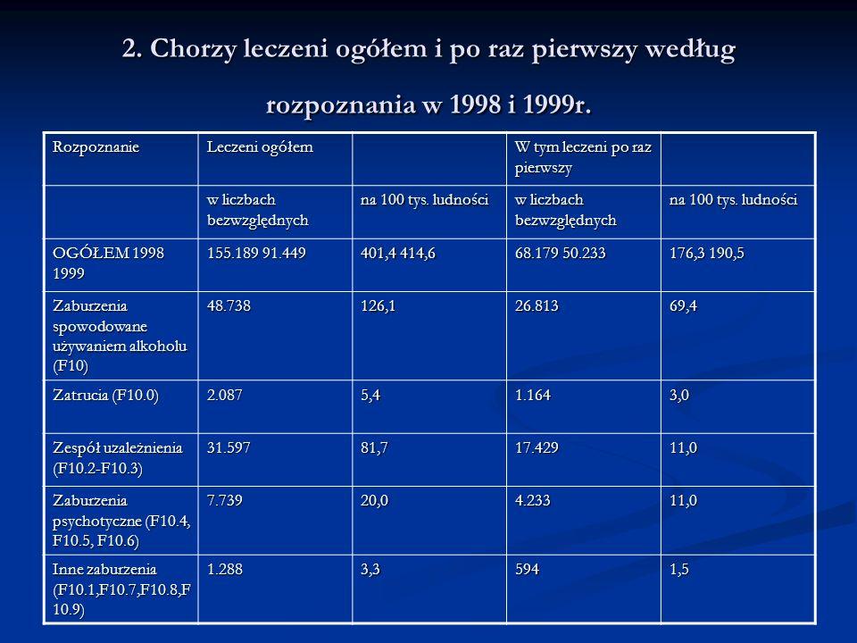 2. Chorzy leczeni ogółem i po raz pierwszy według rozpoznania w 1998 i 1999r.