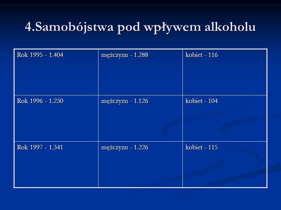 4.Samobójstwa pod wpływem alkoholu