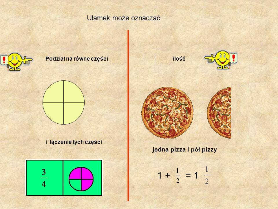 1 + = 1 Ułamek może oznaczać jedna pizza i pół pizzy