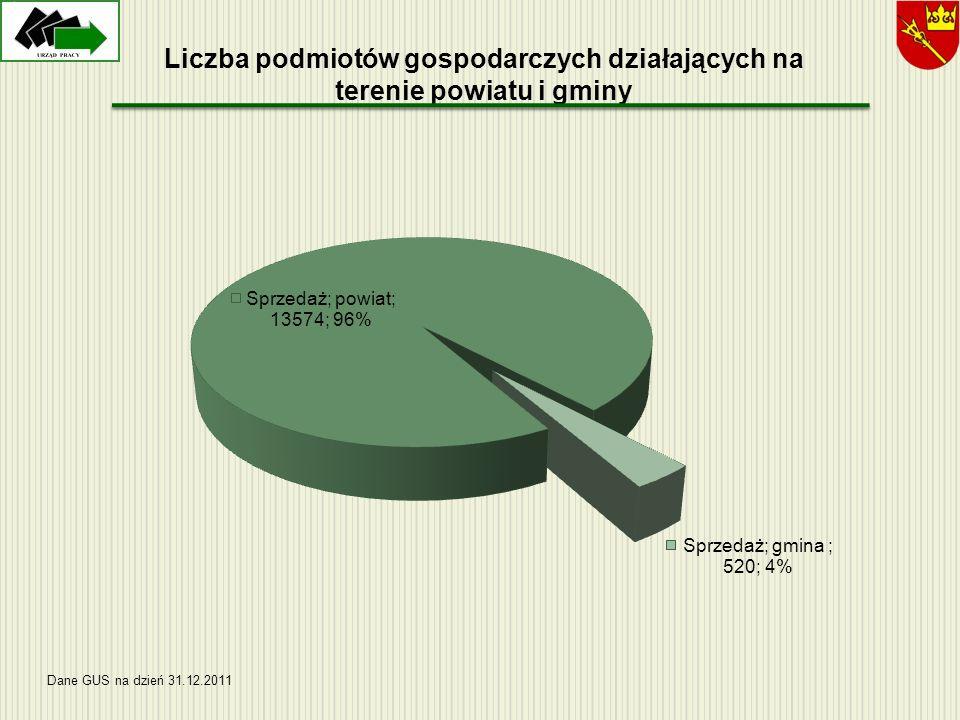 Liczba podmiotów gospodarczych działających na terenie powiatu i gminy