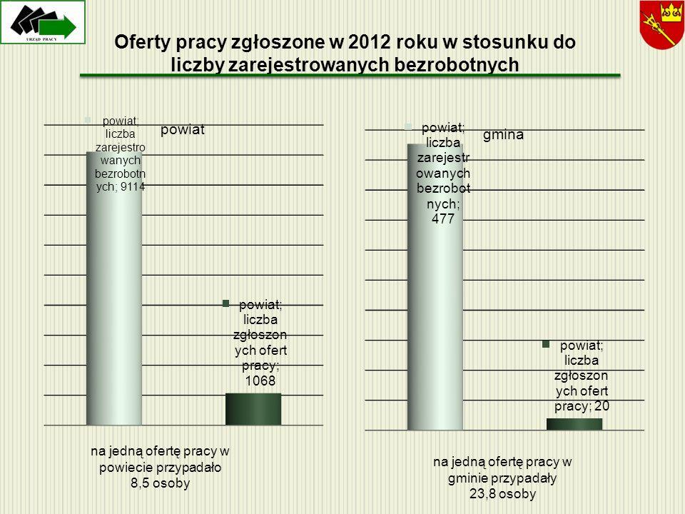 Oferty pracy zgłoszone w 2012 roku w stosunku do liczby zarejestrowanych bezrobotnych