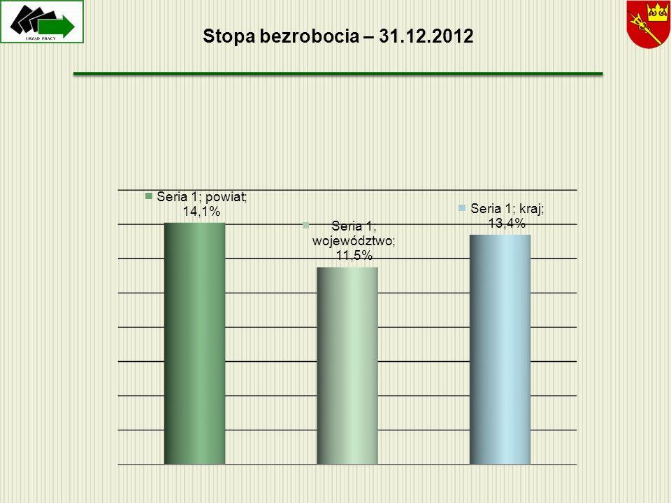 Stopa bezrobocia – 31.12.2012