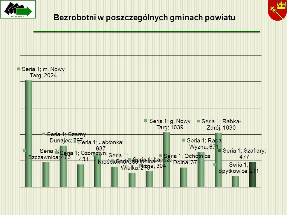 Bezrobotni w poszczególnych gminach powiatu