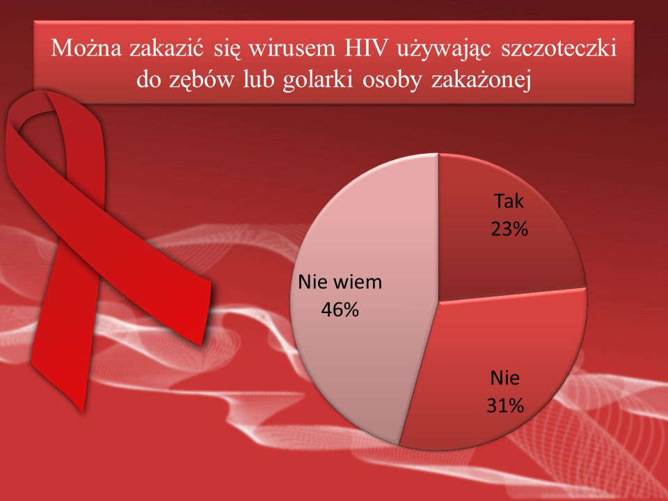 Można zakazić się wirusem HIV używając szczoteczki do zębów lub golarki osoby zakażonej