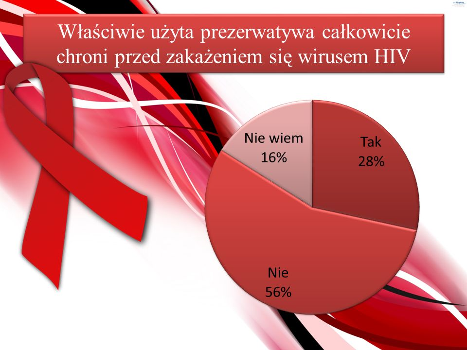 Właściwie użyta prezerwatywa całkowicie chroni przed zakażeniem się wirusem HIV