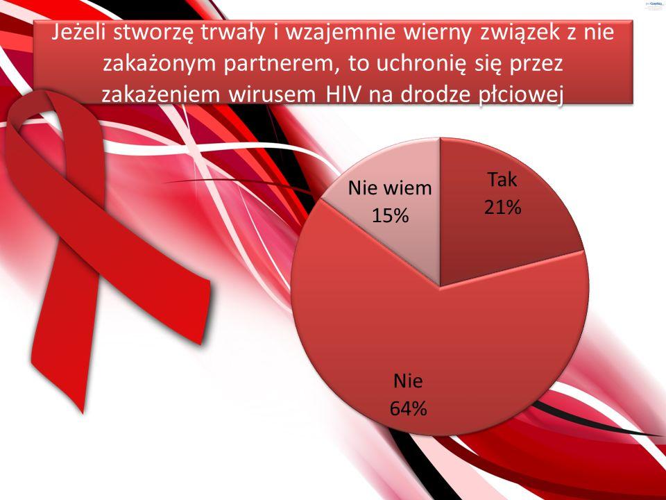 Jeżeli stworzę trwały i wzajemnie wierny związek z nie zakażonym partnerem, to uchronię się przez zakażeniem wirusem HIV na drodze płciowej