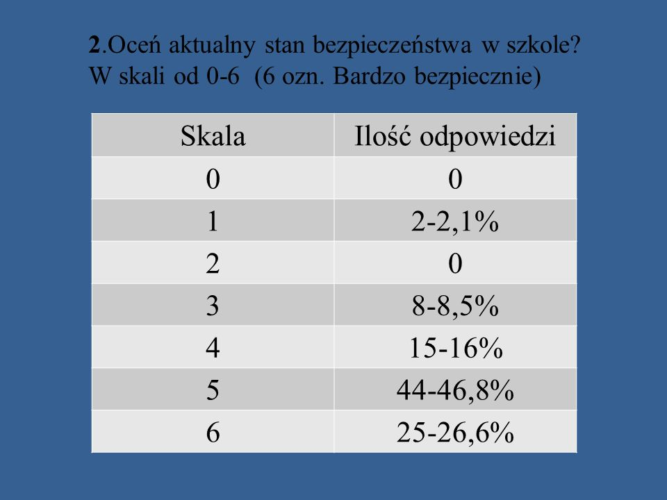 Skala Ilość odpowiedzi 1 2-2,1% 2 3 8-8,5% 4 15-16% 5 44-46,8% 6