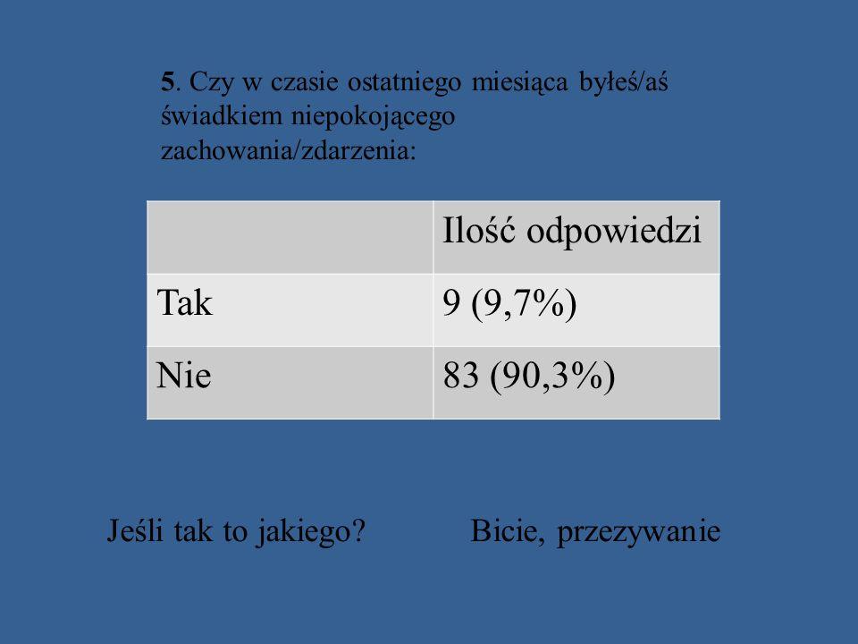 Ilość odpowiedzi Tak 9 (9,7%) Nie 83 (90,3%)