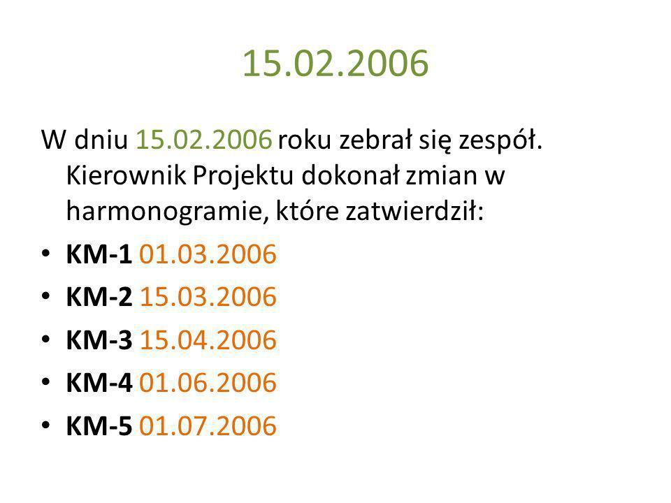 15.02.2006 W dniu 15.02.2006 roku zebrał się zespół. Kierownik Projektu dokonał zmian w harmonogramie, które zatwierdził: