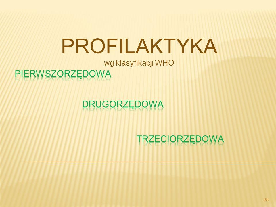PROFILAKTYKA wg klasyfikacji WHO