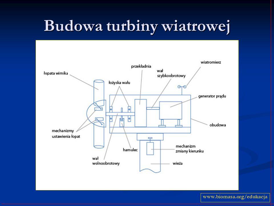 Budowa turbiny wiatrowej