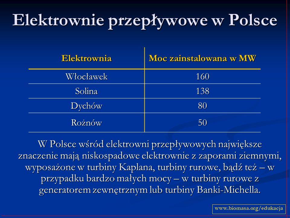 Elektrownie przepływowe w Polsce