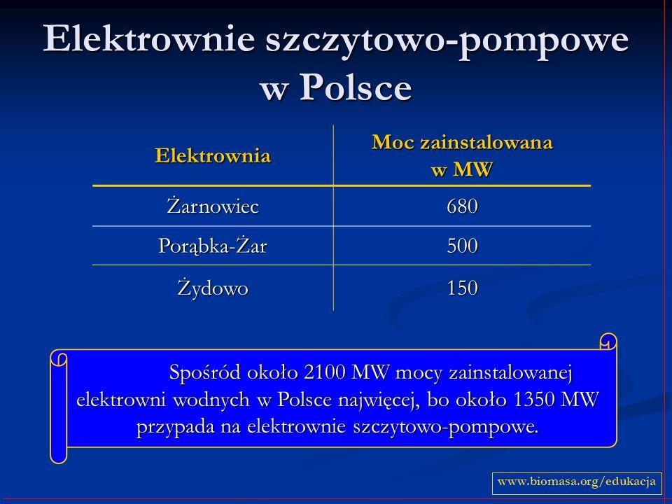 Elektrownie szczytowo-pompowe w Polsce