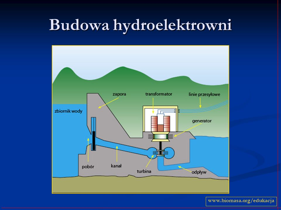 Budowa hydroelektrowni