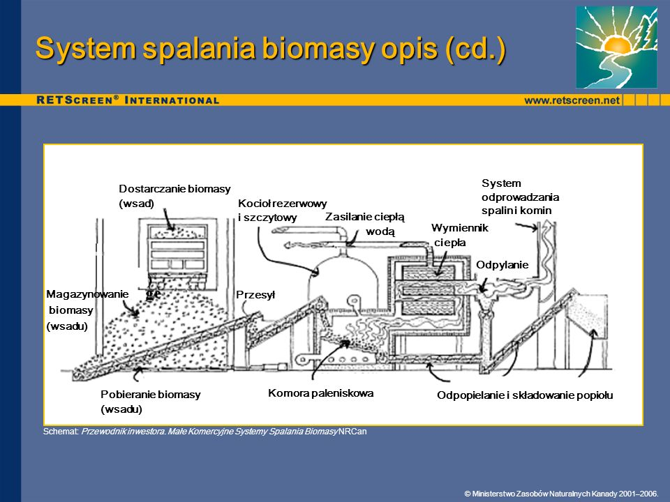 System spalania biomasy opis (cd.)