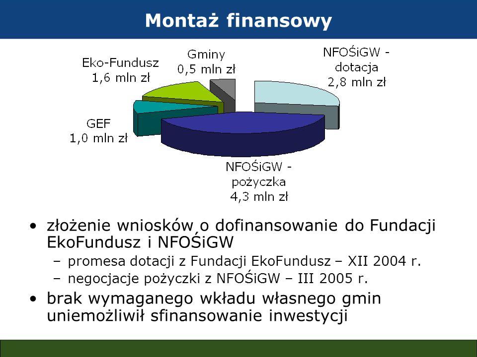 Montaż finansowy złożenie wniosków o dofinansowanie do Fundacji EkoFundusz i NFOŚiGW. promesa dotacji z Fundacji EkoFundusz – XII 2004 r.