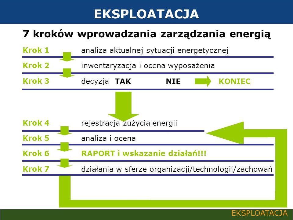 7 kroków wprowadzania zarządzania energią