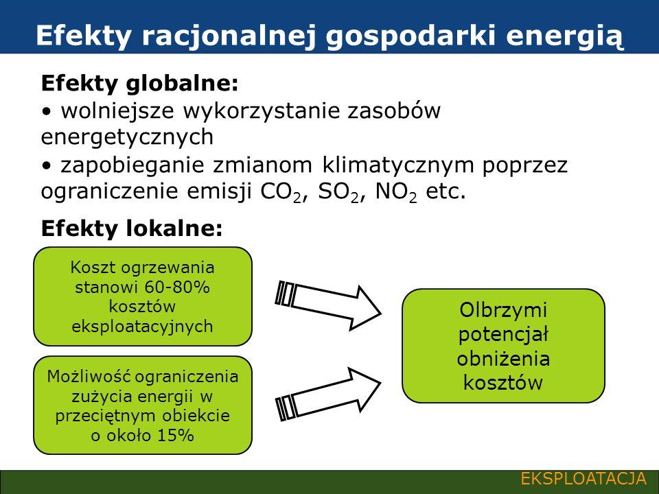 Efekty racjonalnej gospodarki energią
