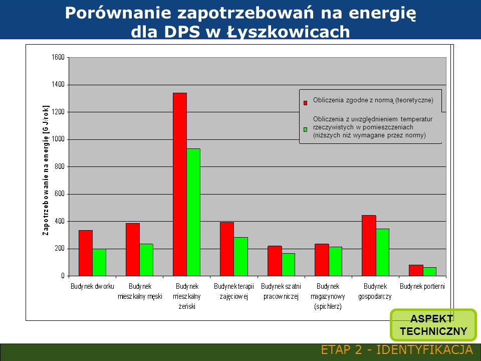 Porównanie zapotrzebowań na energię dla DPS w Łyszkowicach