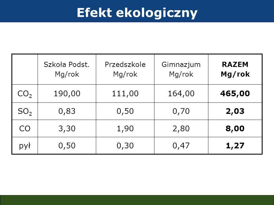 Efekt ekologiczny CO2 190,00 111,00 164,00 465,00 SO2 0,83 0,50 0,70