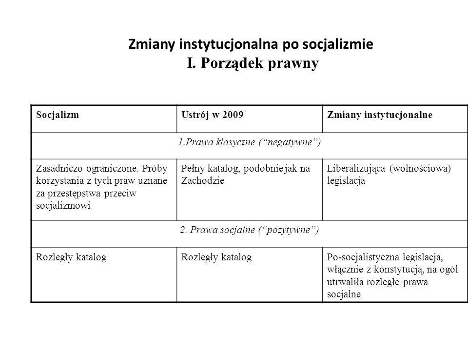 Zmiany instytucjonalna po socjalizmie I. Porządek prawny