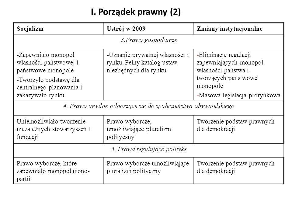 I. Porządek prawny (2) Socjalizm Ustrój w 2009 Zmiany instytucjonalne