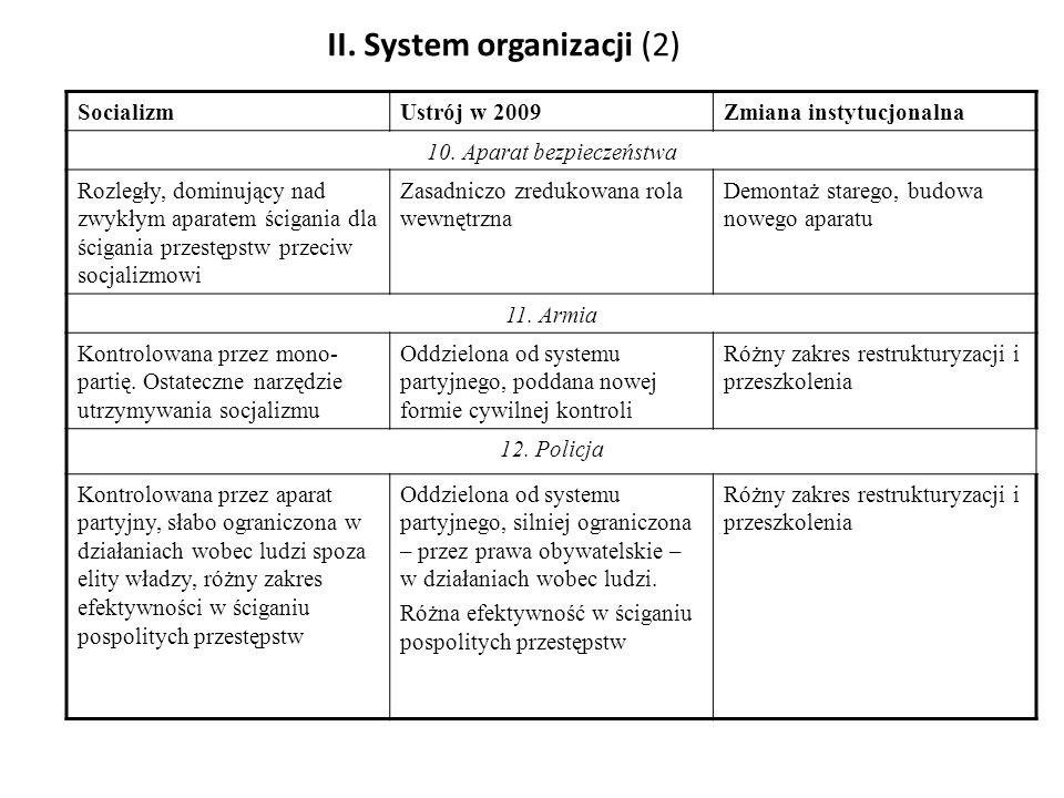II. System organizacji (2)