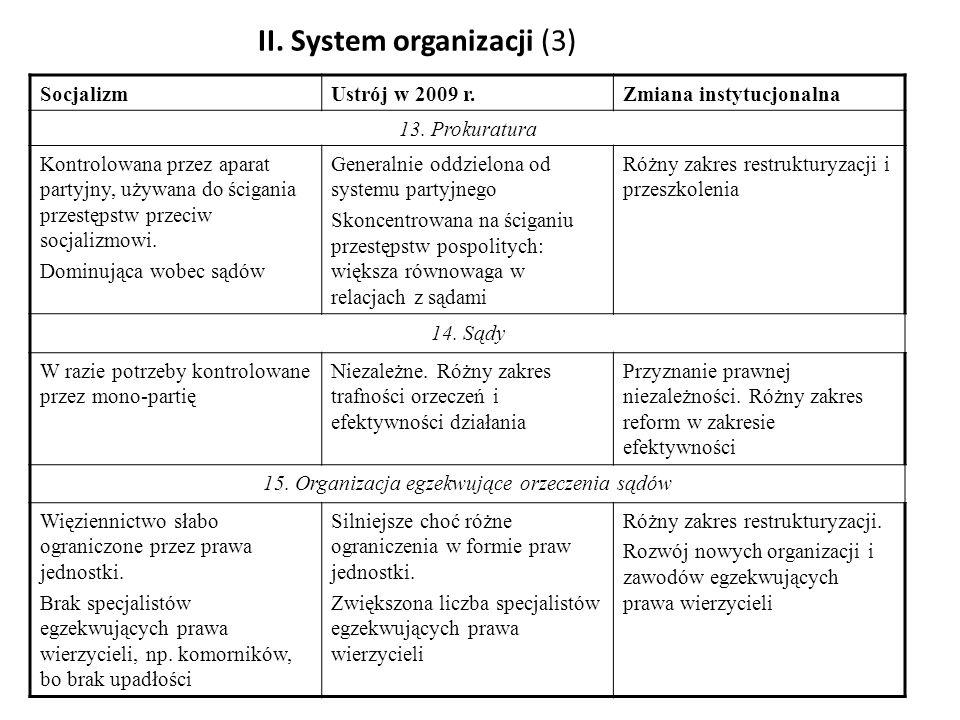 II. System organizacji (3)
