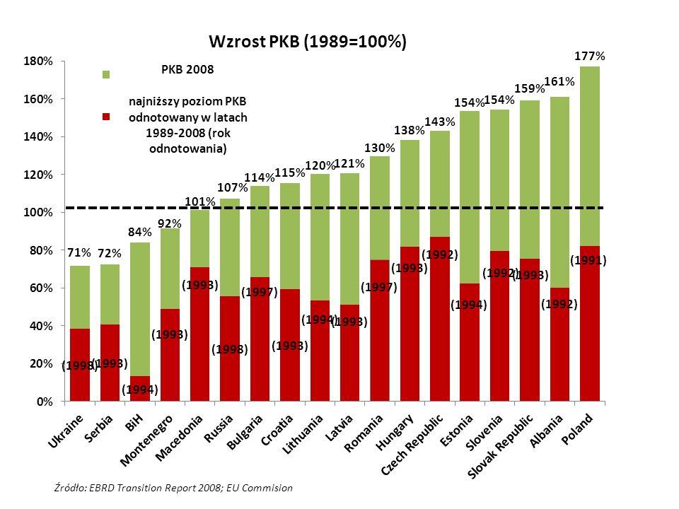 Wzrost PKB (1989=100%) PKB 2008 najniższy poziom PKB odnotowany w latach 1989-2008 (rok odnotowania)