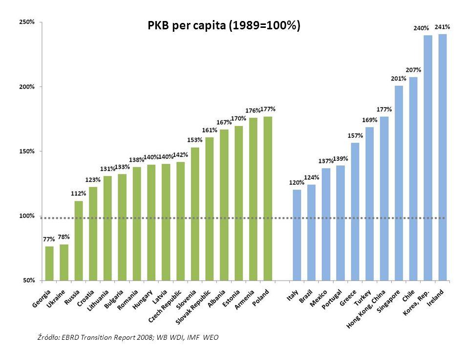 PKB per capita (1989=100%) Źródło: EBRD Transition Report 2008; WB WDI, IMF WEO