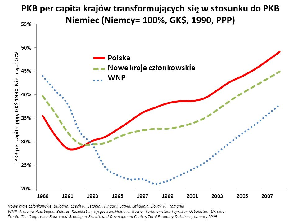 PKB per capita krajów transformujących się w stosunku do PKB Niemiec (Niemcy= 100%, GK$, 1990, PPP)
