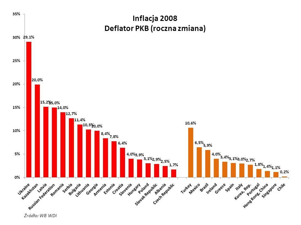 Inflacja 2008 Deflator PKB (roczna zmiana)