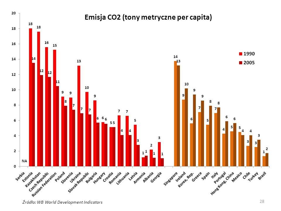 Emisja CO2 (tony metryczne per capita)