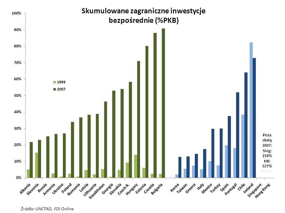 Skumulowane zagraniczne inwestycje bezpośrednie (%PKB)