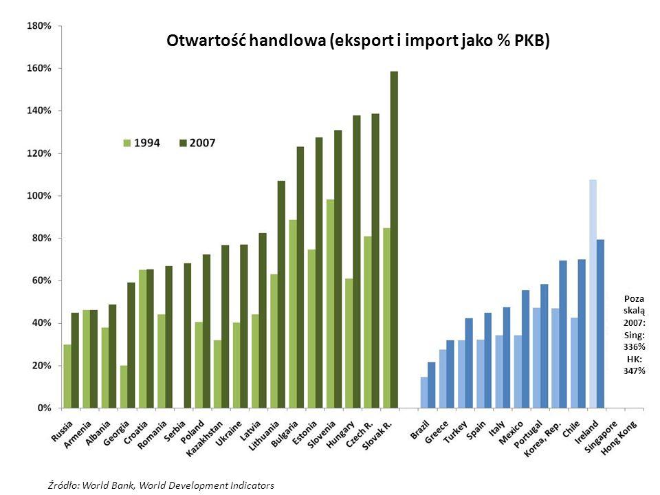 Otwartość handlowa (eksport i import jako % PKB)