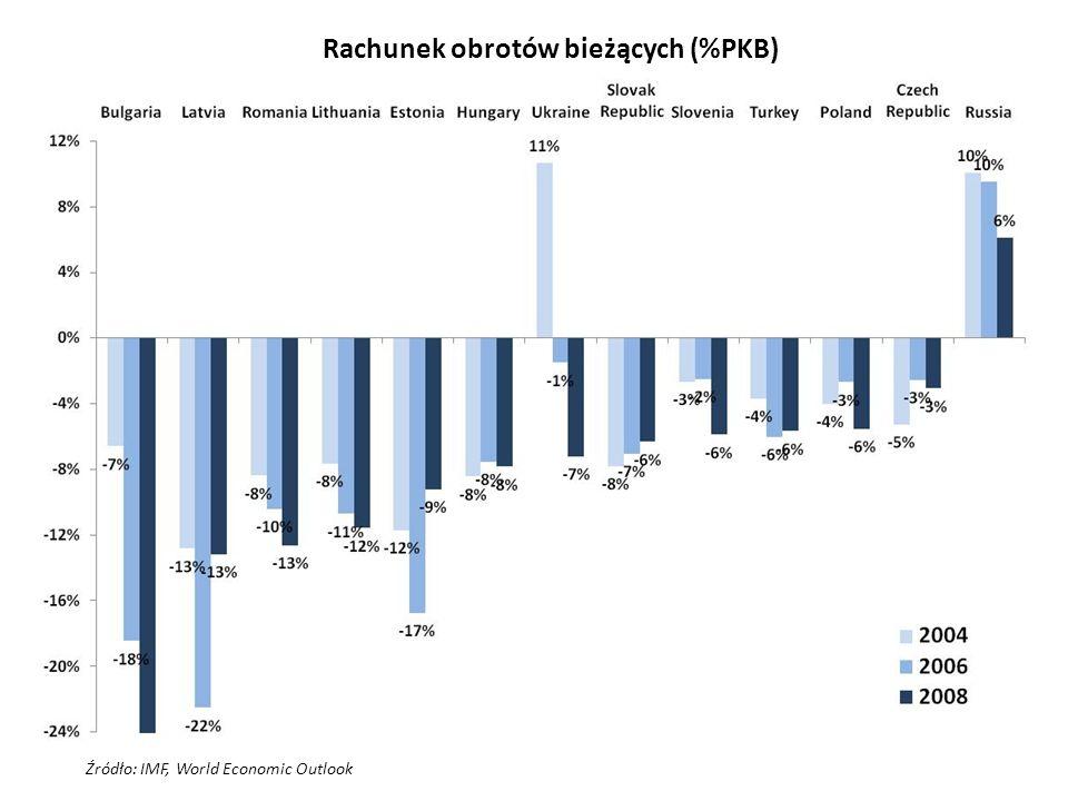 Rachunek obrotów bieżących (%PKB)