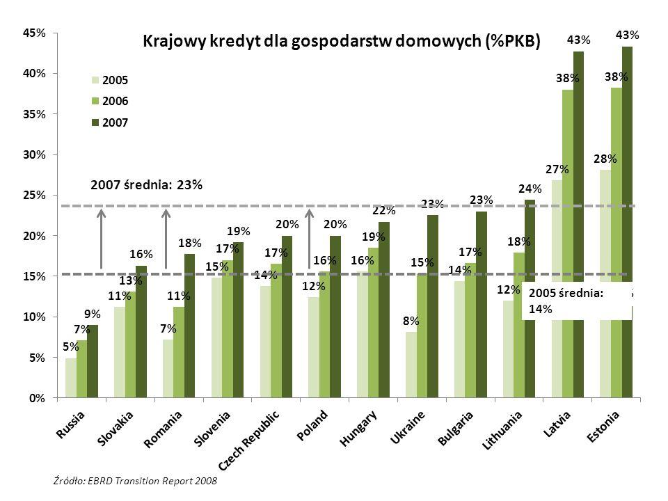 Krajowy kredyt dla gospodarstw domowych (%PKB)