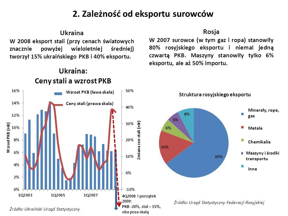 2. Zależność od eksportu surowców