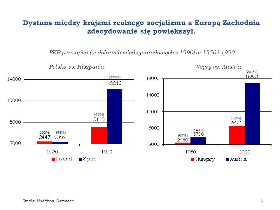 Dystans między krajami realnego socjalizmu a Europą Zachodnią zdecydowanie się powiększył.