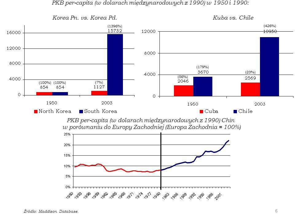 PKB per-capita (w dolarach międzynarodowych z 1990) w 1950 i 1990: