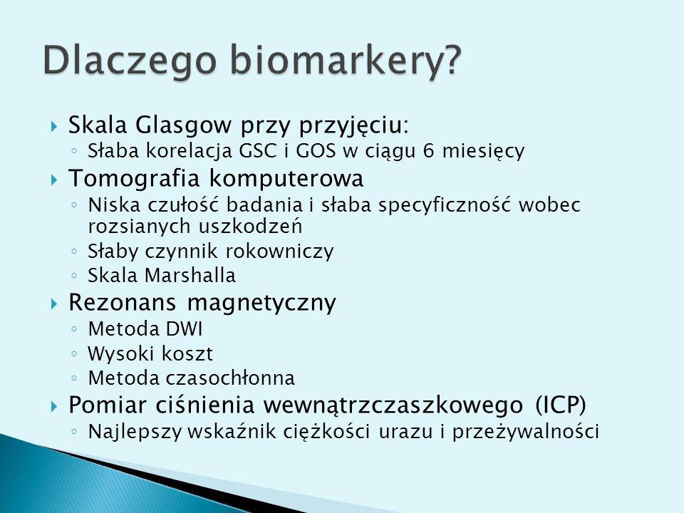 Dlaczego biomarkery Skala Glasgow przy przyjęciu: