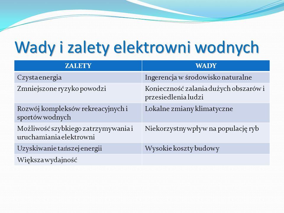 Wady i zalety elektrowni wodnych