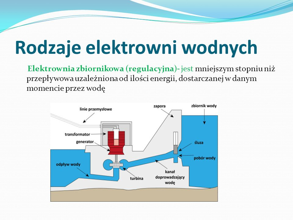 Rodzaje elektrowni wodnych