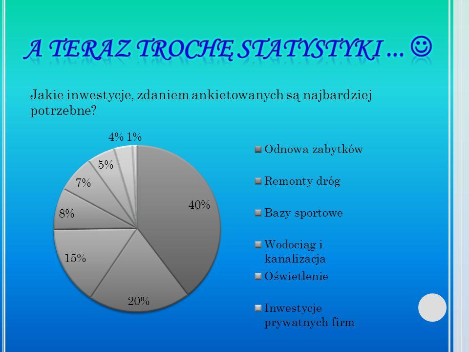 A teraz trochę statystyki ... 