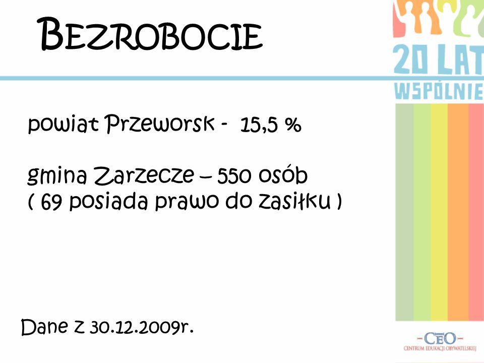 Bezrobocie powiat Przeworsk - 15,5 % gmina Zarzecze – 550 osób ( 69 posiada prawo do zasiłku )