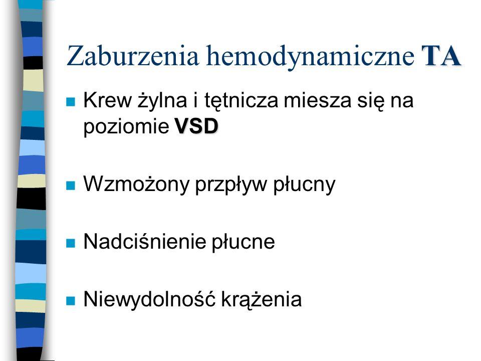 Zaburzenia hemodynamiczne TA